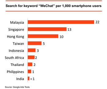 malaysia wechat statistics